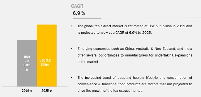 Tea Extracts Market