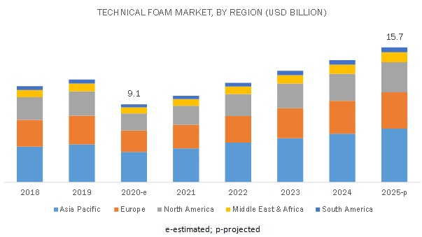 Technical Foam Market
