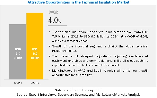 Technical Insulation Market