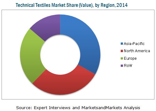 Technical Textile Market