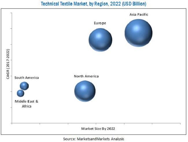 Technical Textile Market