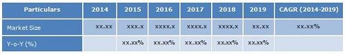 Telco IT Services Market