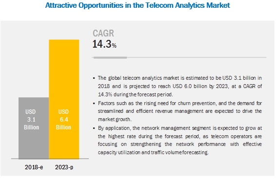 Telecom Analytics Market