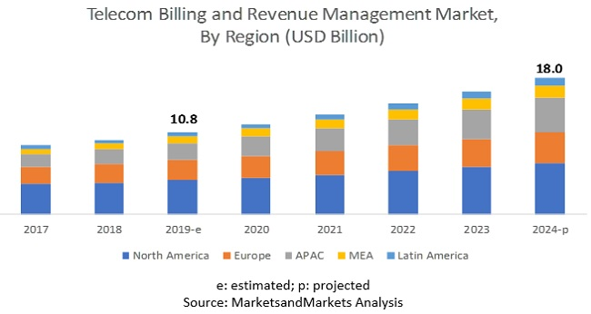 Telecom Billing and Revenue Management Market
