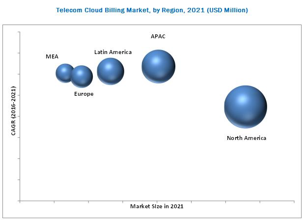 Telecom Cloud Billing Market