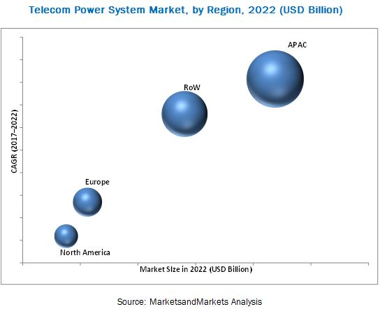 Telecom Power System Market