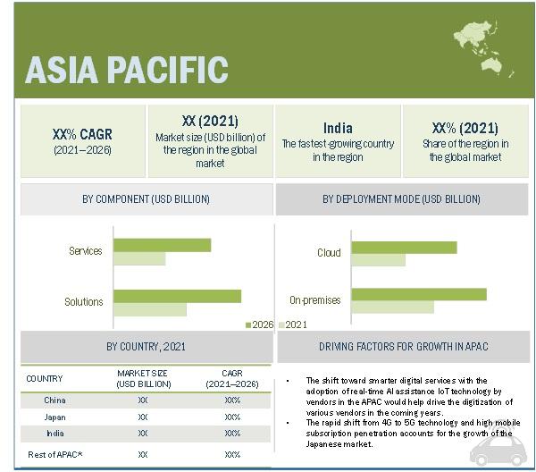 Telecom Service Assurance Market by Region
