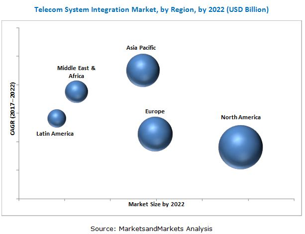 Telecom System Integration Market Growth, Trends, Analysis