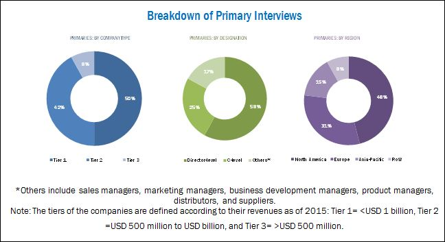 Telehealth Market - Breakdown of Primary Interviews