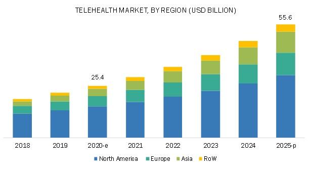Telehealth Market - Breakdown of Primary Interviews