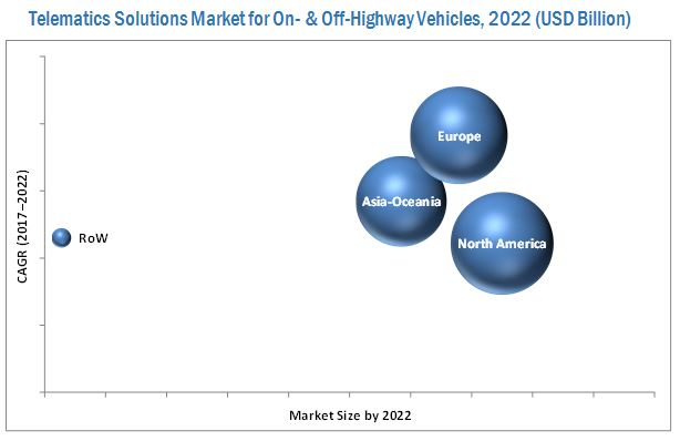 Telematics Solutions Market for On & Off-Highway