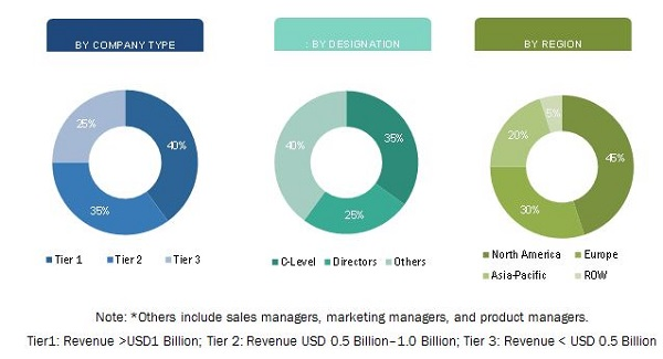 Telepresence (Videoconferencing) Market