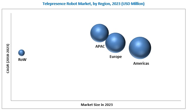 Telepresence Robot Market
