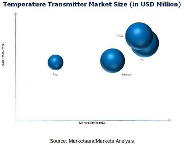 Temperature Transmitter and Humidity Transmitter Market