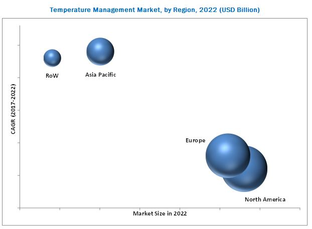 Temperature Management Market