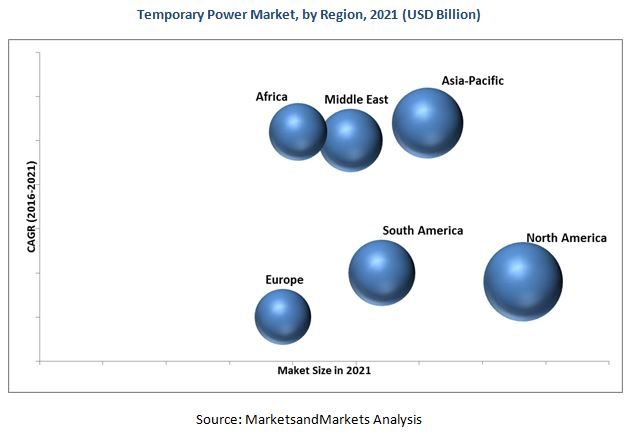 Temporary Power Market