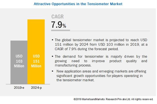 Tensiometer Market - Forecast to 2024 | by Product, Industry & Region | MarketsandMarkets