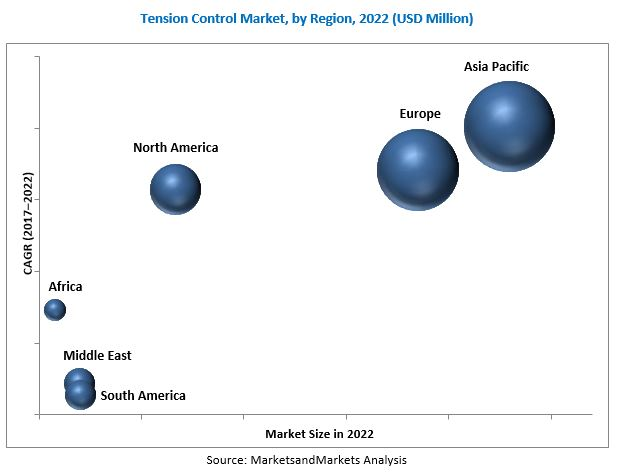 Tension Control Market