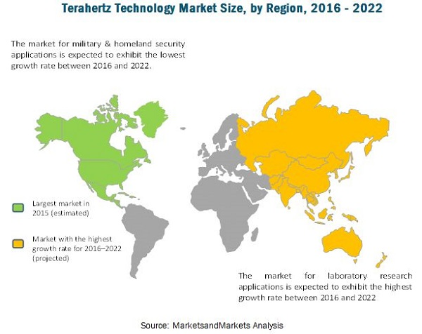 Terahertz Technology Market