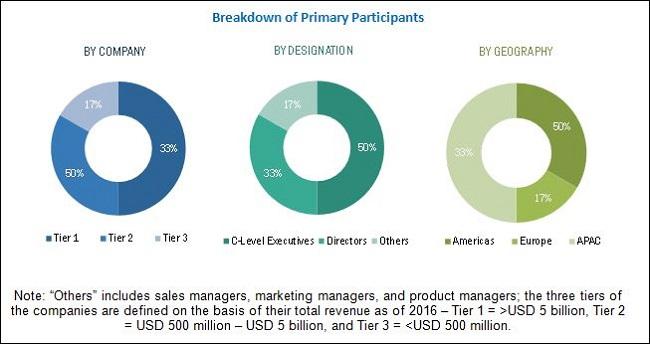 Terminal Management System Market