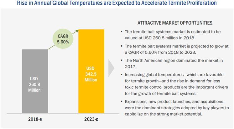 Termite Bait Systems Market