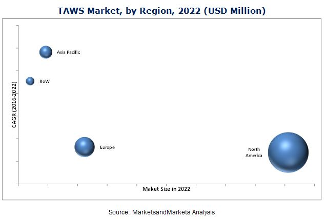 Terrain Awareness and Warning System (TAWS) Market