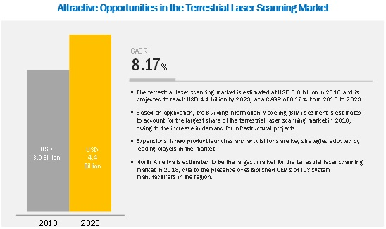 Terrestrial Laser Scanning Market Size, Growth, Trend and Forecast