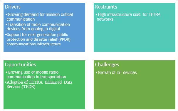 Terrestrial Trunked Radio (TETRA) Market