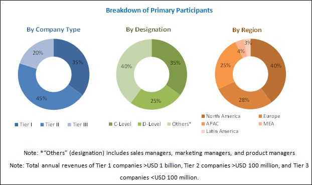 Test Data Management Market