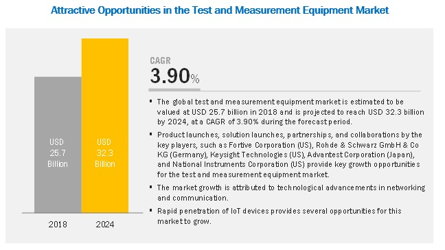 Test and Measurement Equipment Market