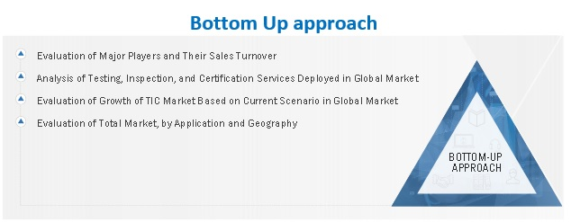 Testing, Inspection, & Certification Market Bottom-Up Approach