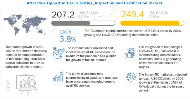 Testing Inspection and Certification (TIC) Market