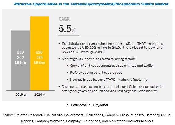 Tetrakis(Hydroxymethyl)Phosphonium Sulfate Market