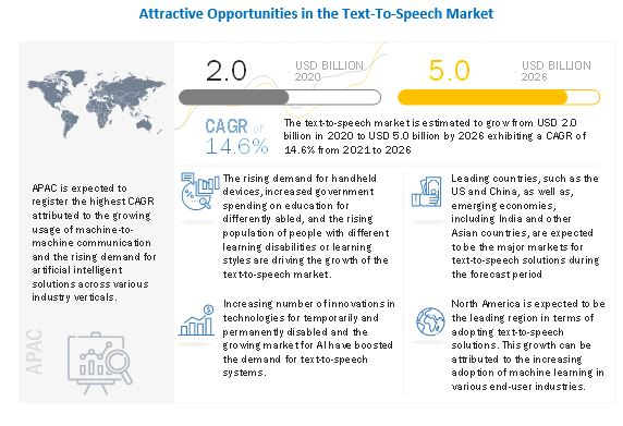Text-to-Speech Market
