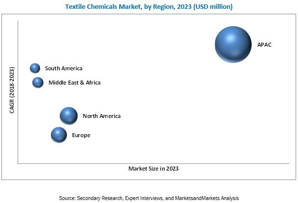 Textile Chemicals Market by Fiber, Product Type, Application and
