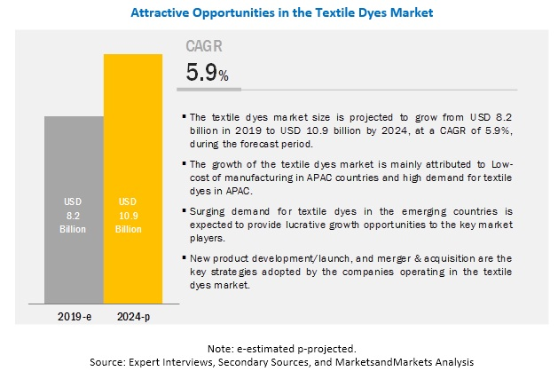 Textile Dyes Market