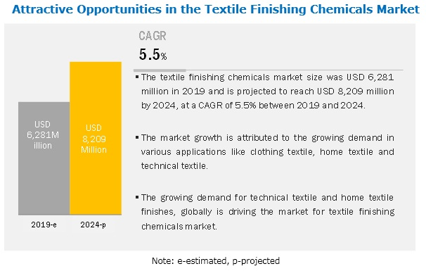 Textile Finishing Chemicals Market