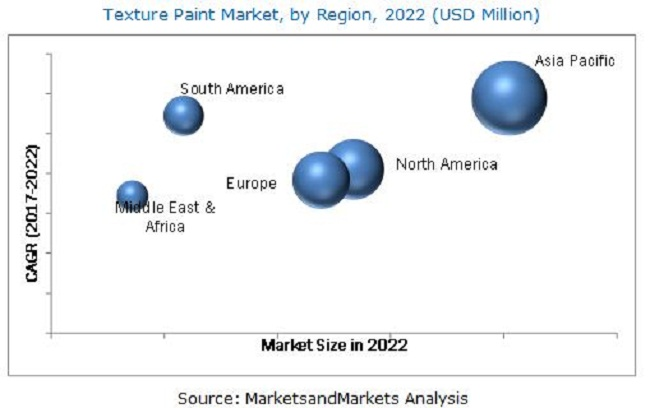Texture Paint Market by Product Type & Application - Global