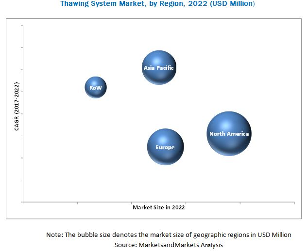 Thawing System Market