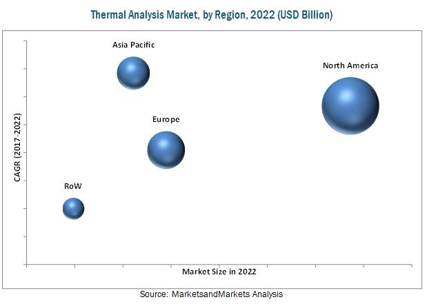 Thermal Analysis Market