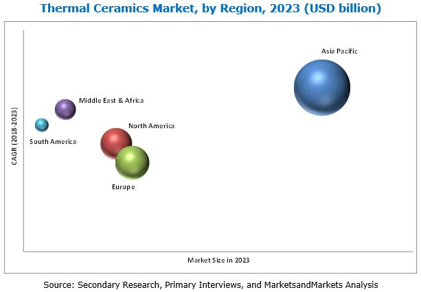 Thermal Ceramics Market