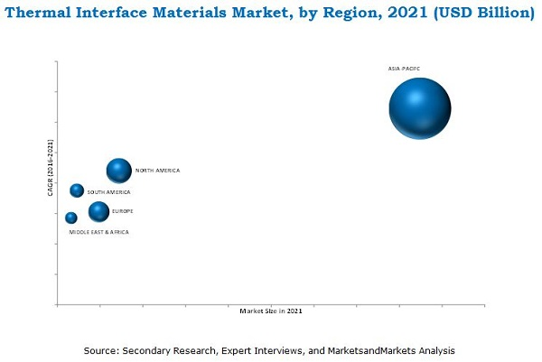 Thermal Interface Materials Market