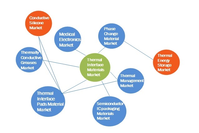 Thermal Interface Materials Market Interconnections