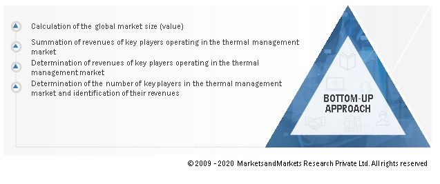 Thermal Management Market Size, and Share
