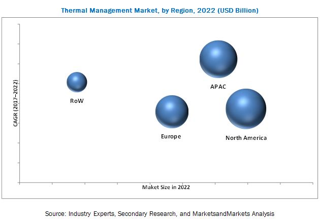 Thermal Management Market