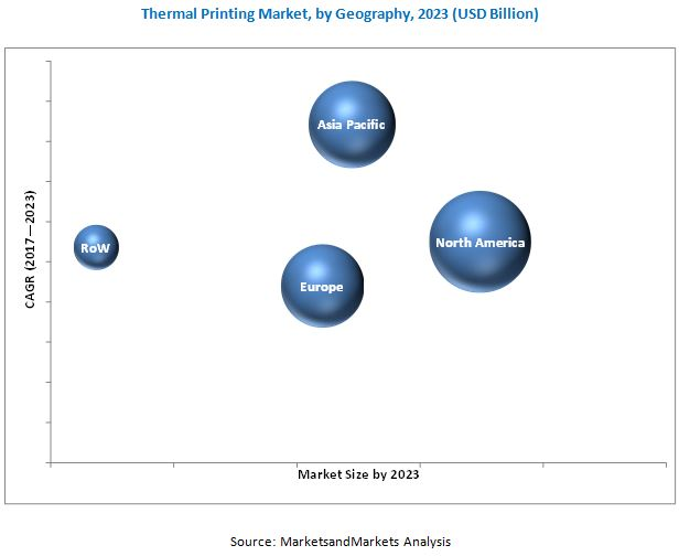 Thermal Printing Market