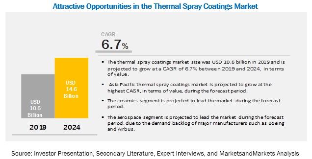 Thermal Spray Coatings Market