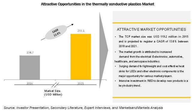 Thermally Conductive Plastics Market