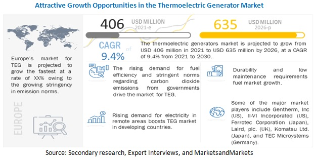 Thermoelectric Generators Market