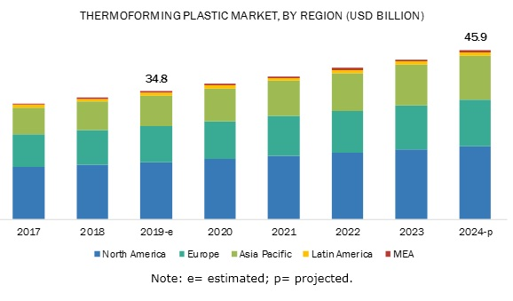 Thermoforming Plastic Market